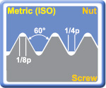 Metric (ISO) 60° External Threading Inserts