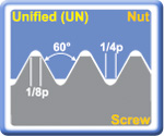 Unified (UN) 60° External Threading Inserts